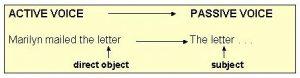 الفعل المبني للمجهول في اللغة الانجليزية